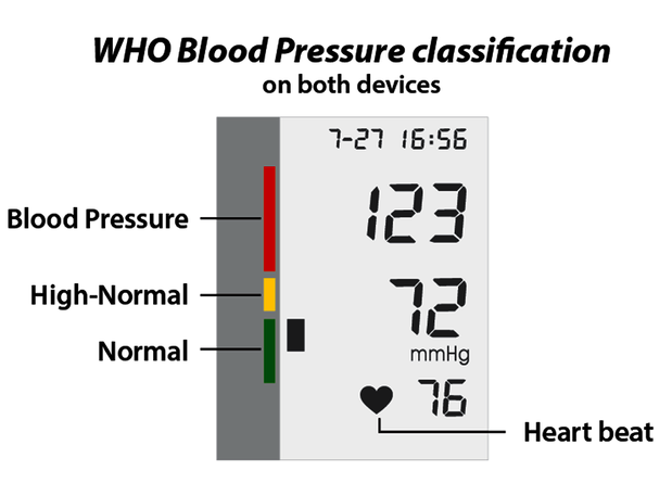 WHO Blood Pressure classification:  (© )